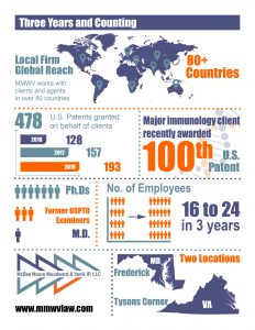 infographic for patent attorney statistics