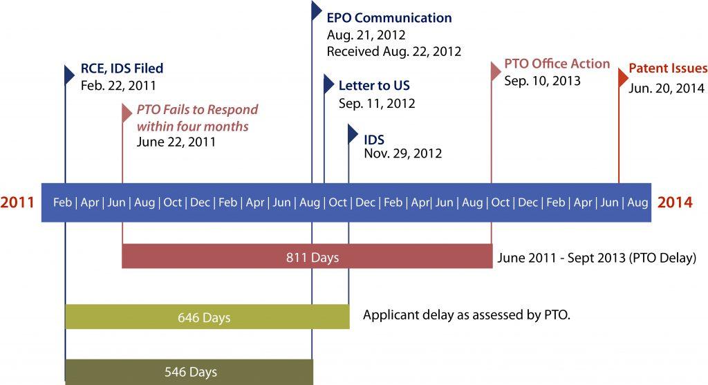 PTA timeline